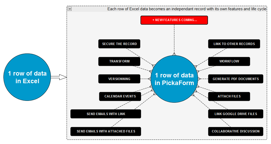 PickaForm - 1 row of Excel data transformed into an independant database record